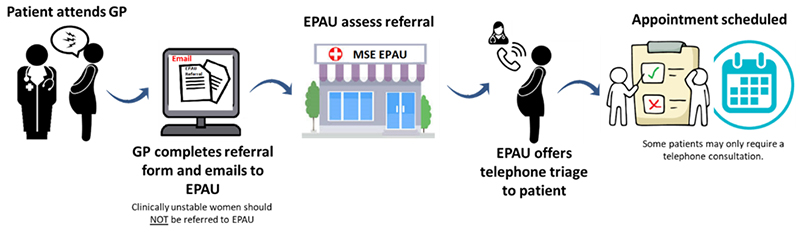 Early Pregnancy Assessment Unit (EPAU) referral process in pictures